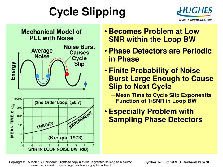 Cycle Slipping