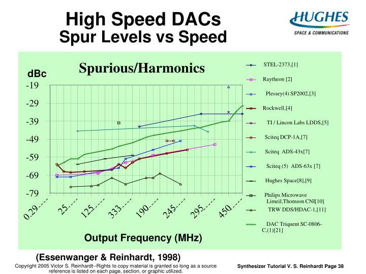 Spurious/Harmonics
