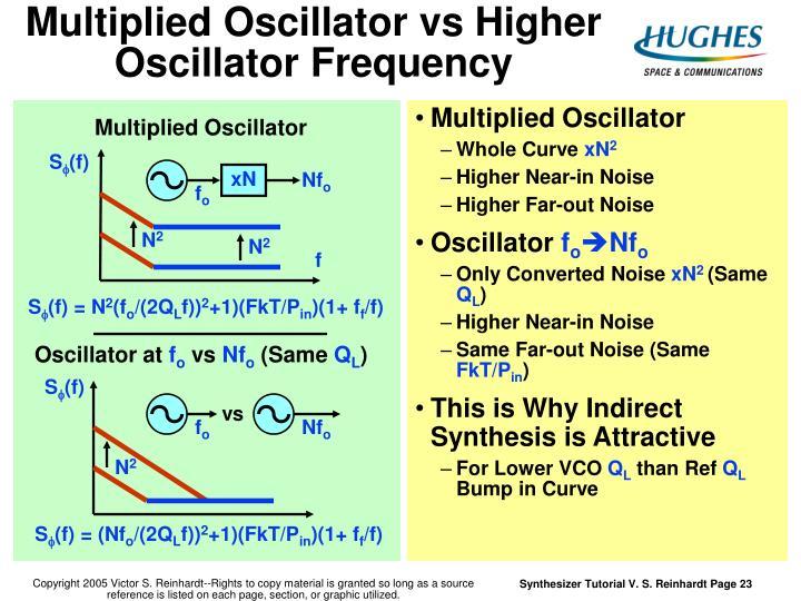 Multiplied Oscillator