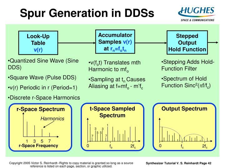Spur Generation in DDSs