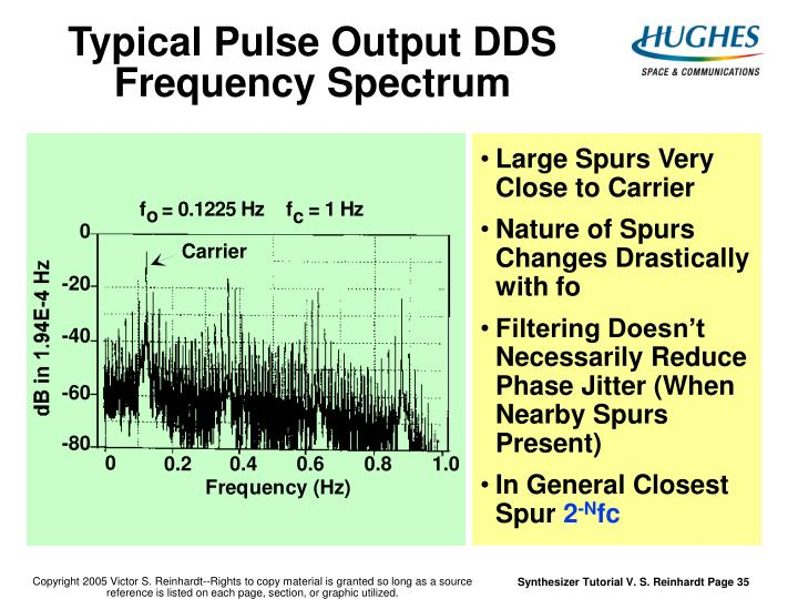Typical Pulse Output DDS