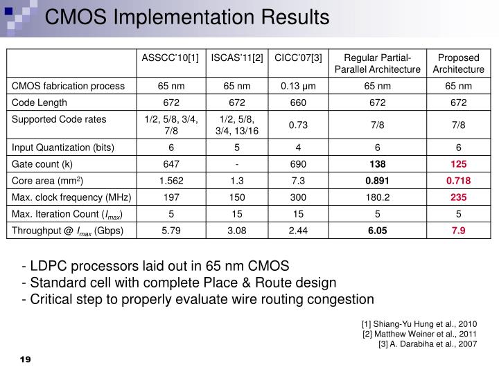 CMOS Implementation Results