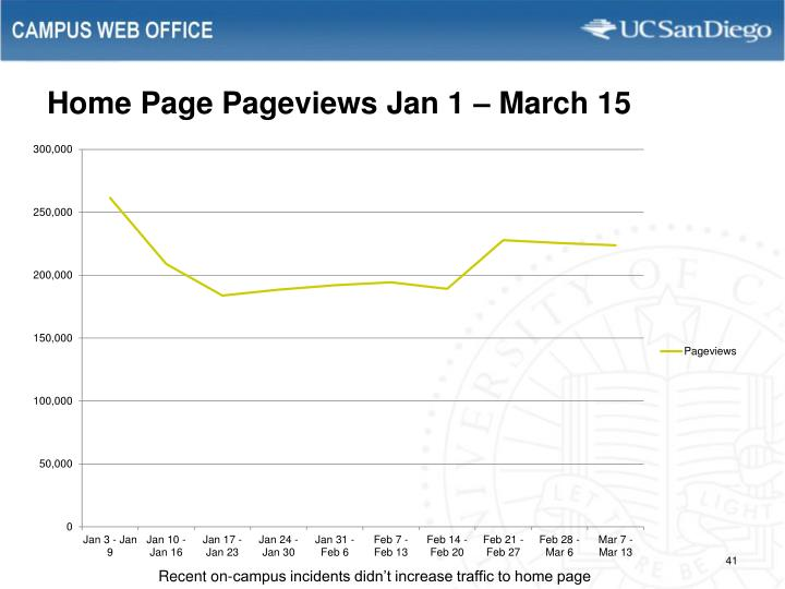 Home Page Pageviews Jan 1 – March 15