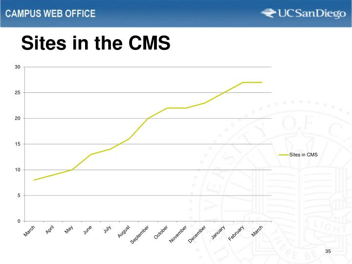 Sites in the CMS