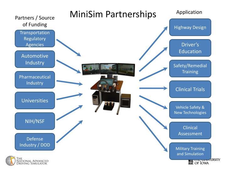MiniSim