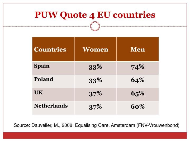 PUW Quote 4 EU countries