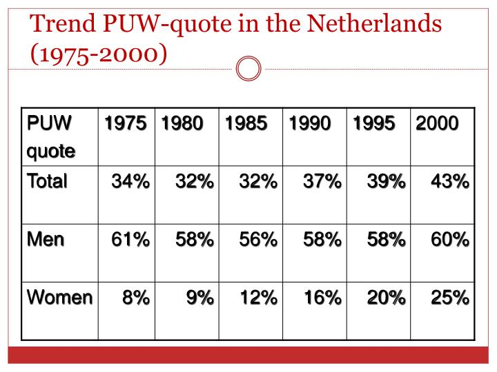 Trend PUW-quote in the Netherlands (1975-2000)