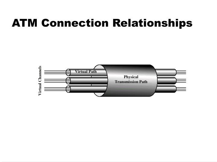 ATM Connection Relationships