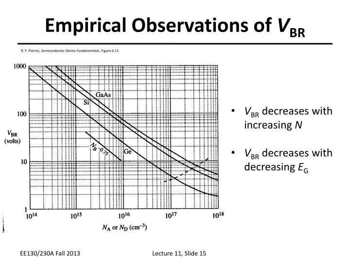 Empirical Observations of