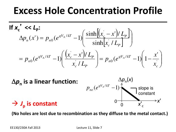 Excess Hole Concentration Profile