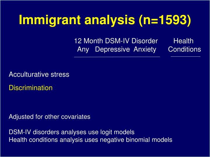 Immigrant analysis (n=1593)