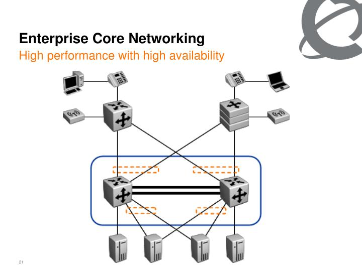 Enterprise Core Networking