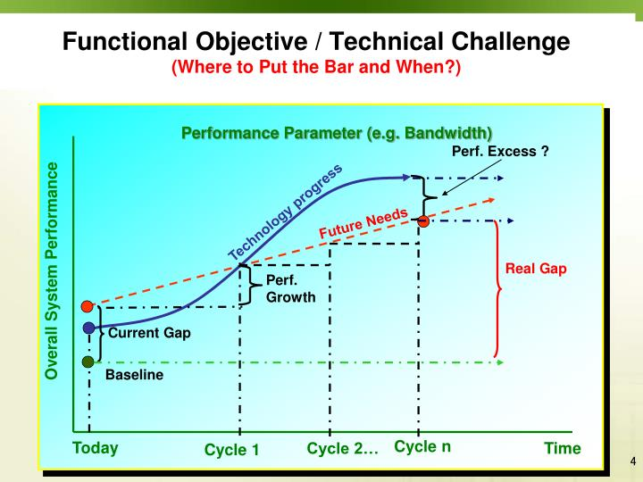 Functional Objective / Technical Challenge