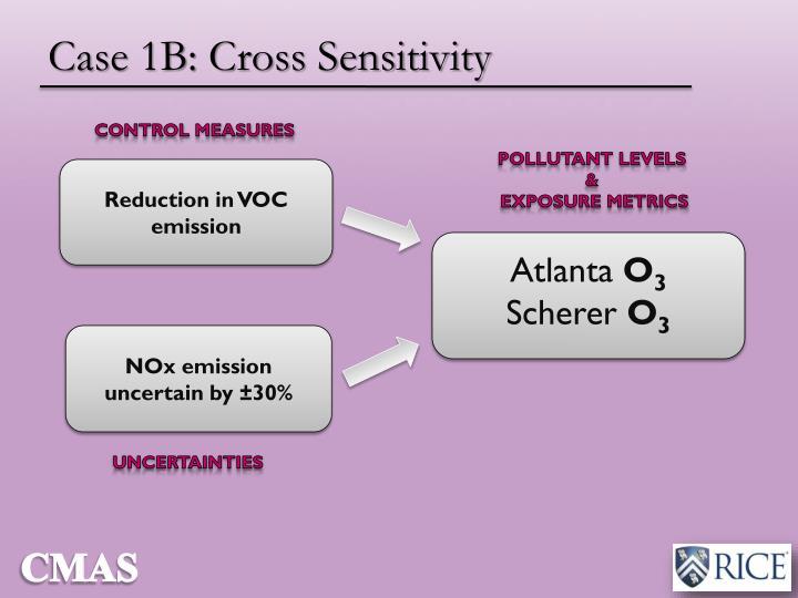 Case 1B: Cross Sensitivity