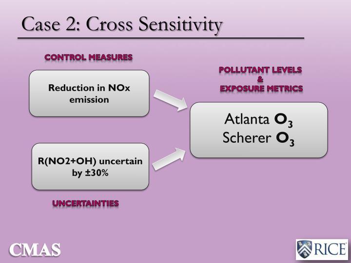 Case 2: Cross Sensitivity
