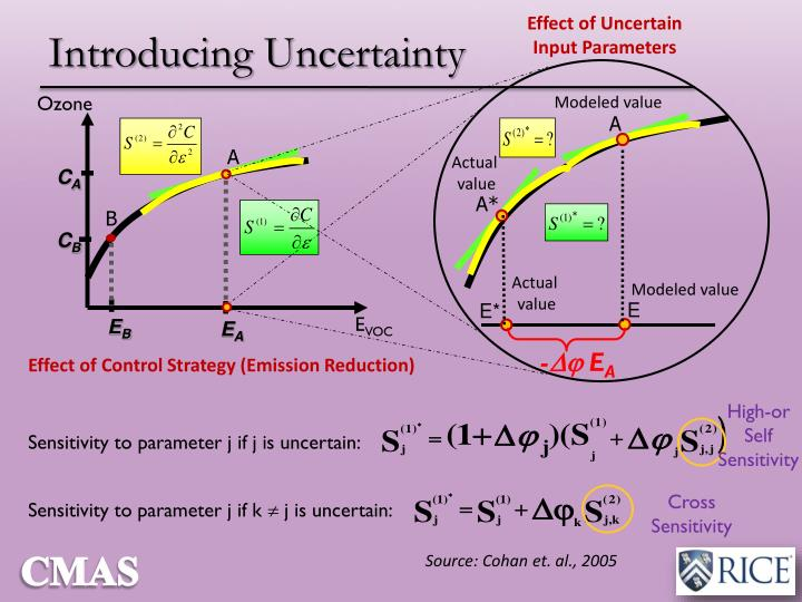 Introducing Uncertainty