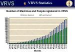 vrvs statistics