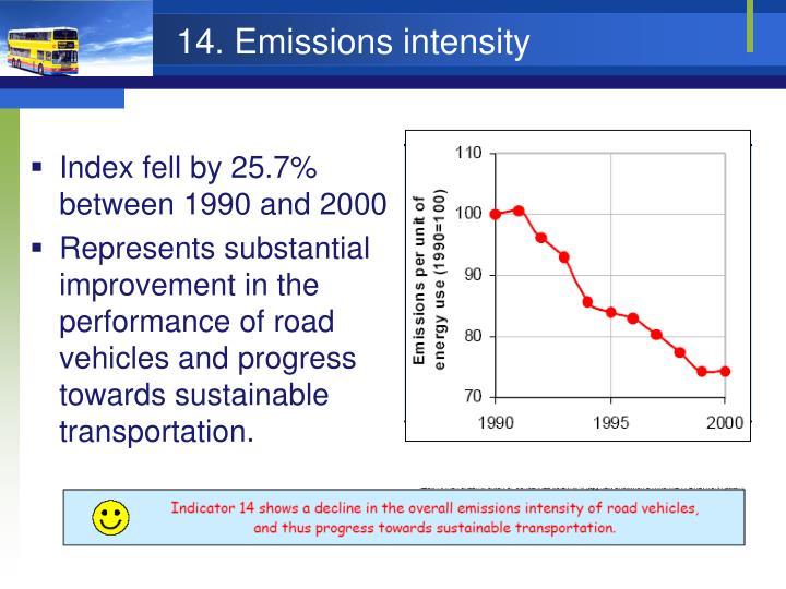 14. Emissions intensity