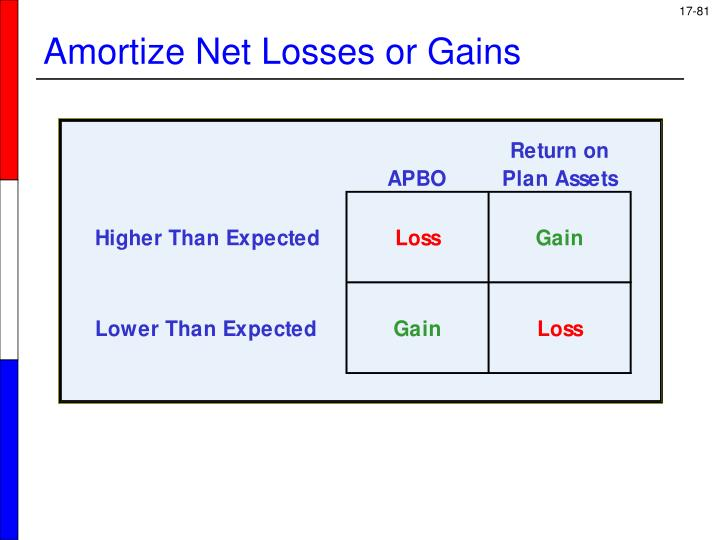 Amortize Net Losses or Gains