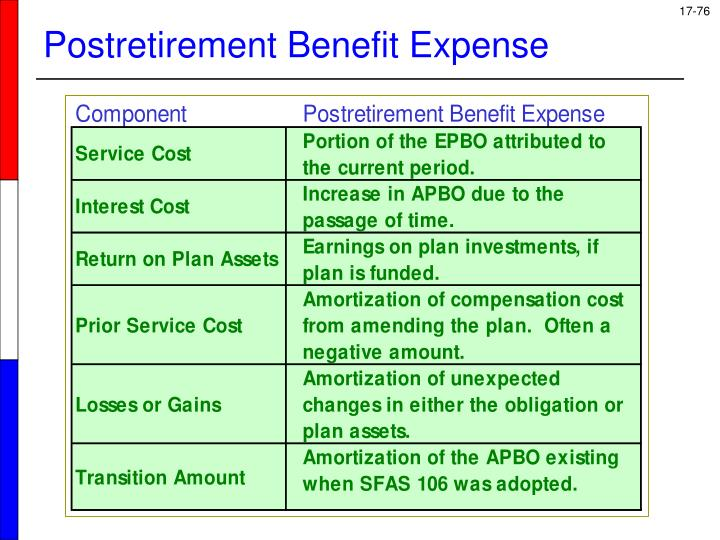 Postretirement Benefit Expense