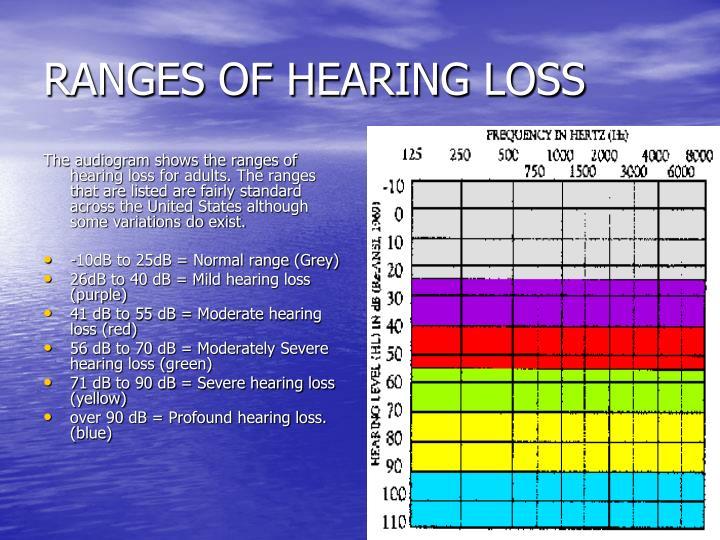 RANGES OF HEARING LOSS