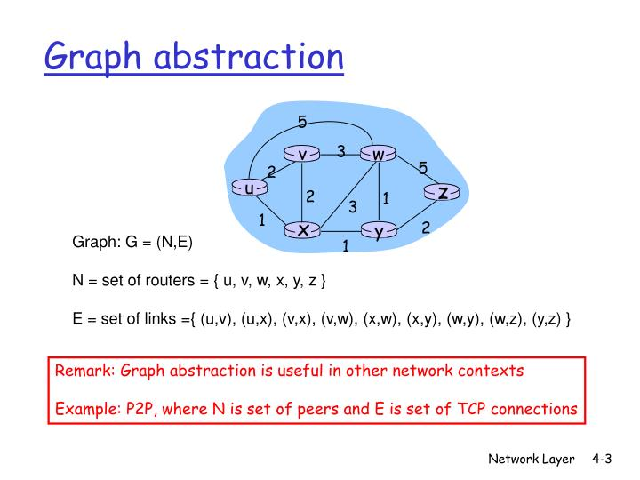 Graph abstraction