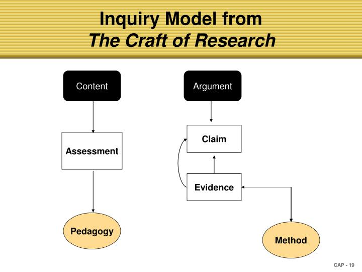 Inquiry Model from
