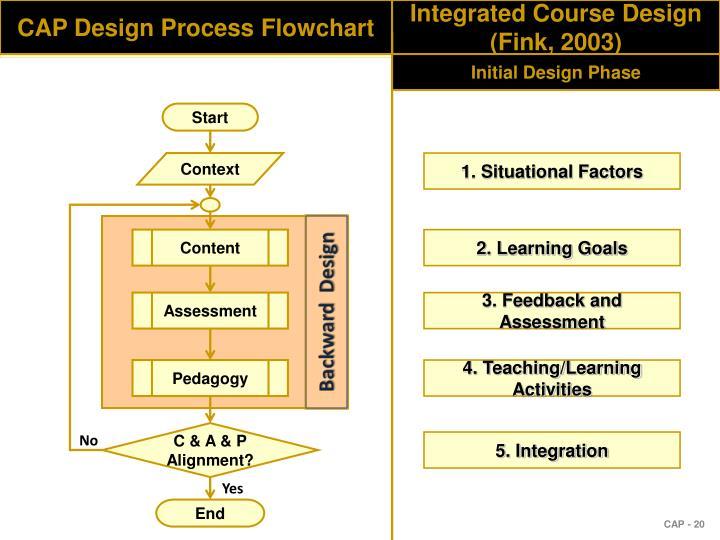 CAP Design Process Flowchart
