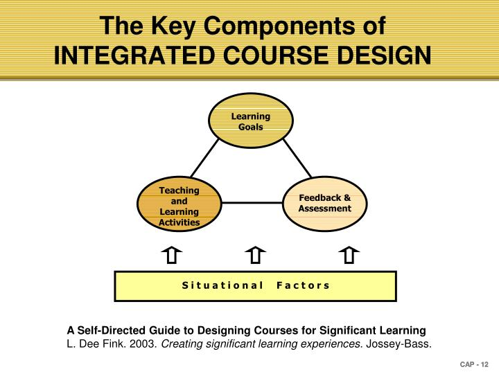 The Key Components of INTEGRATED COURSE DESIGN