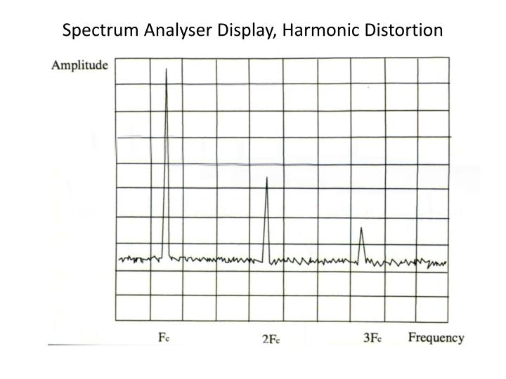 Spectrum Analyser Display, Harmonic Distortion