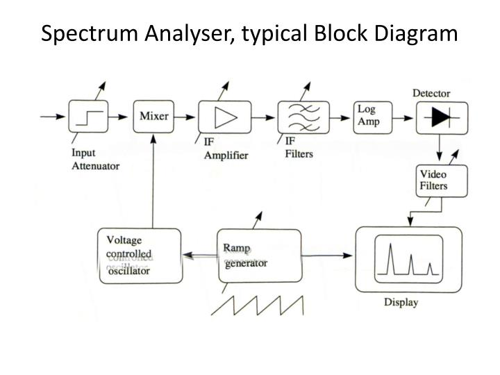 Spectrum Analyser, typical Block Diagram