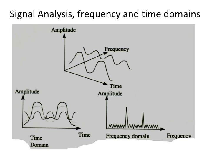 Signal Analysis, frequency and time domains