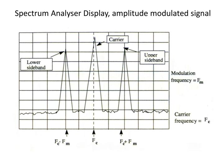 Spectrum Analyser Display, amplitude modulated signal
