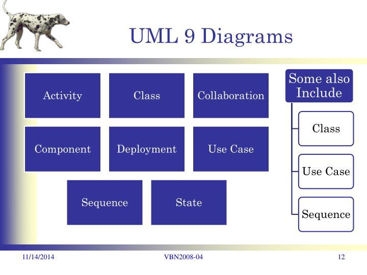 UML 9 Diagrams