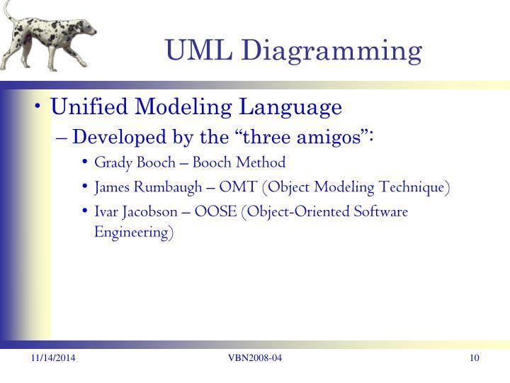 UML Diagramming