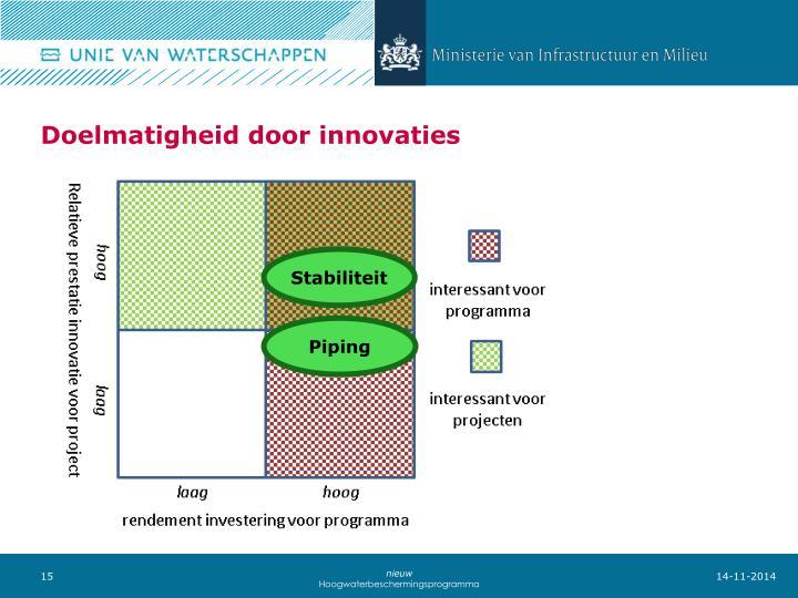 Doelmatigheid door innovaties
