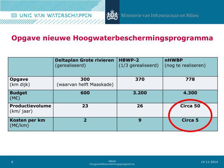 Opgave nieuwe Hoogwaterbeschermingsprogramma