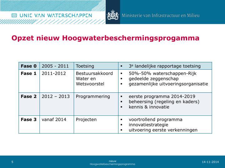 Opzet nieuw Hoogwaterbeschermingsprogamma