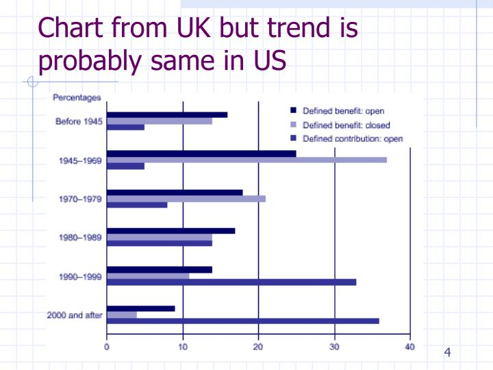 Chart from UK but trend is probably same in US