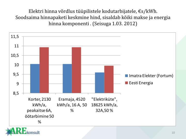 Elektri hinna võrdlus tüüpilistele kodutarbijatele, €s/kWh.