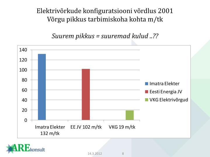 Elektrivõrkude konfiguratsiooni võrdlus 2001