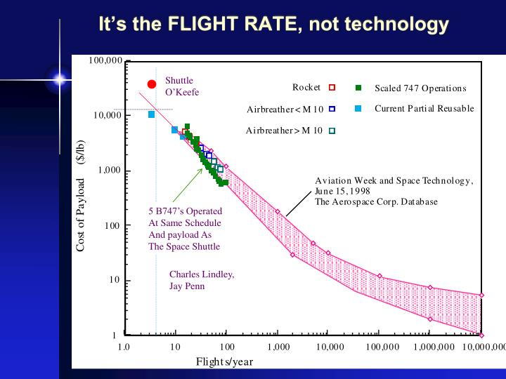 It's the FLIGHT RATE, not technology