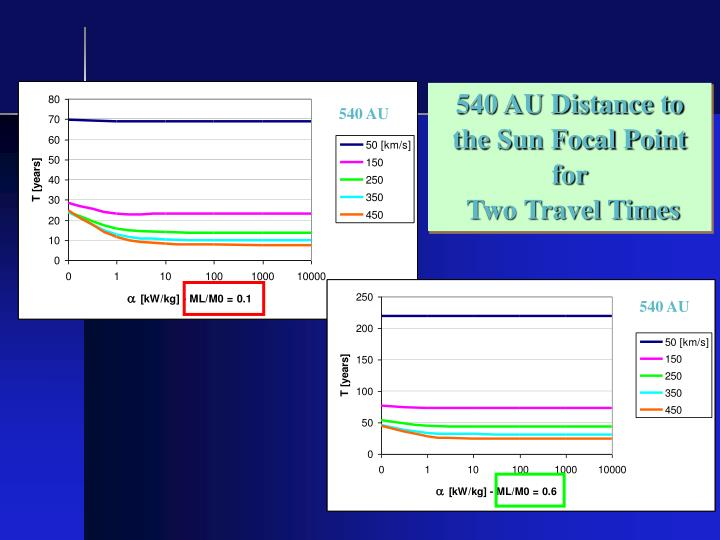 540 AU Distance to the Sun Focal Point for
