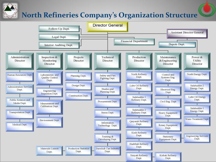 North Refineries Company's Organization Structure