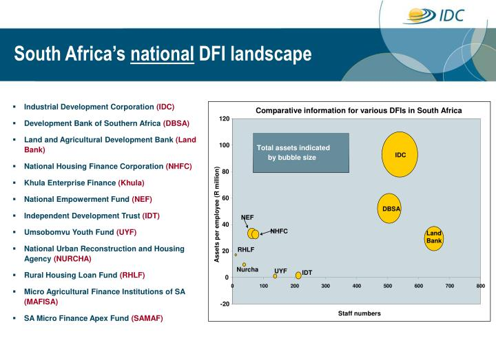 Comparative information for various DFIs in South Africa