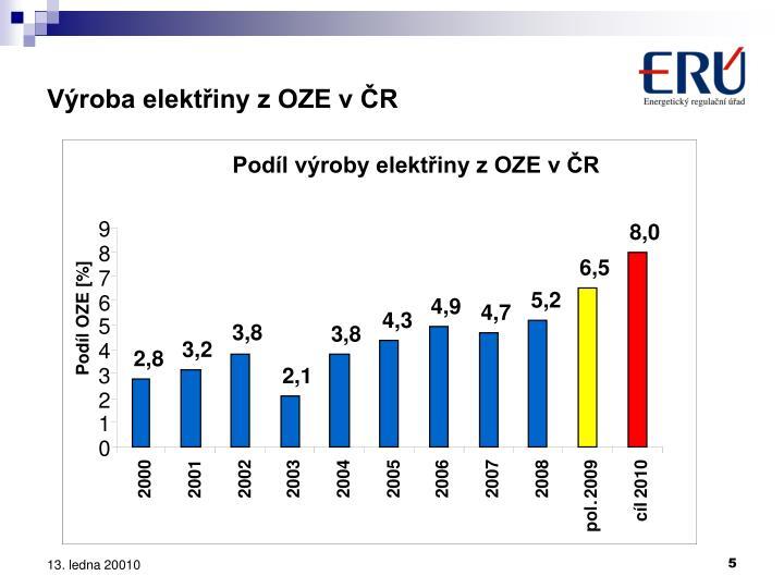 Podíl výroby elektřiny z OZE v ČR