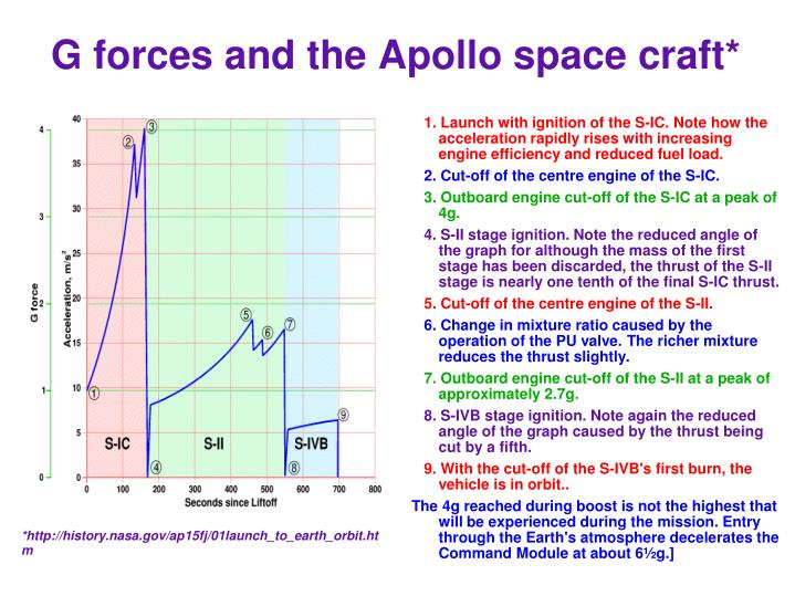 G forces and the Apollo space craft*