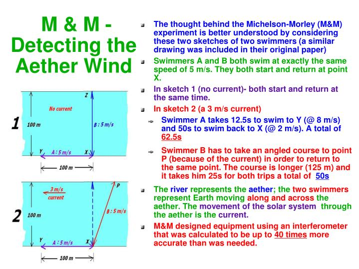 M & M - Detecting the Aether Wind