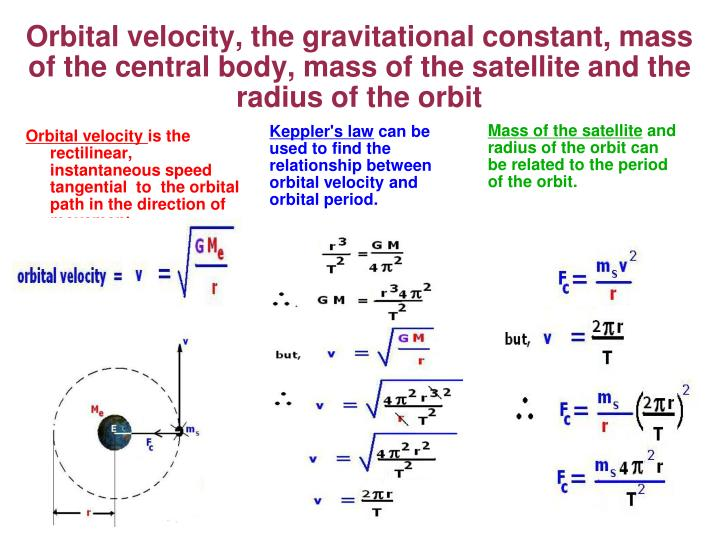 Orbital velocity, the gravitational constant, mass of the central body, mass of the satellite and the radius of the orbit