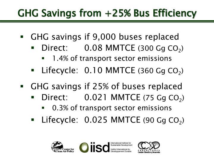 GHG Savings from +25% Bus Efficiency